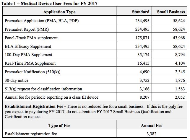 fda-fees-2017