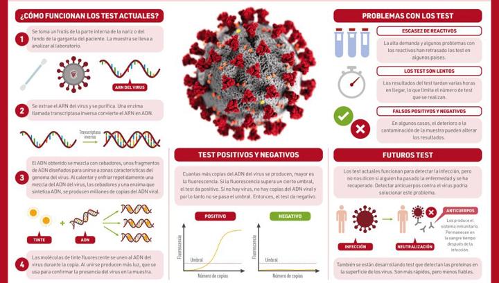 #COVID19 FAQ regulatorias (3) – Kit diagnóstico IVD PCR COVID19 y sus requisitos