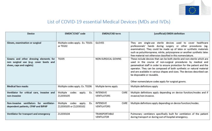 La Comisión Europea actualiza la lista de Productos Sanitarios esenciales para el COVID-19