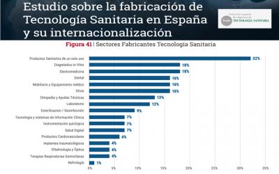 @FENIN_es publica el informe «Estudio sobre la fabricacion de tecnologia sanitaria en España»